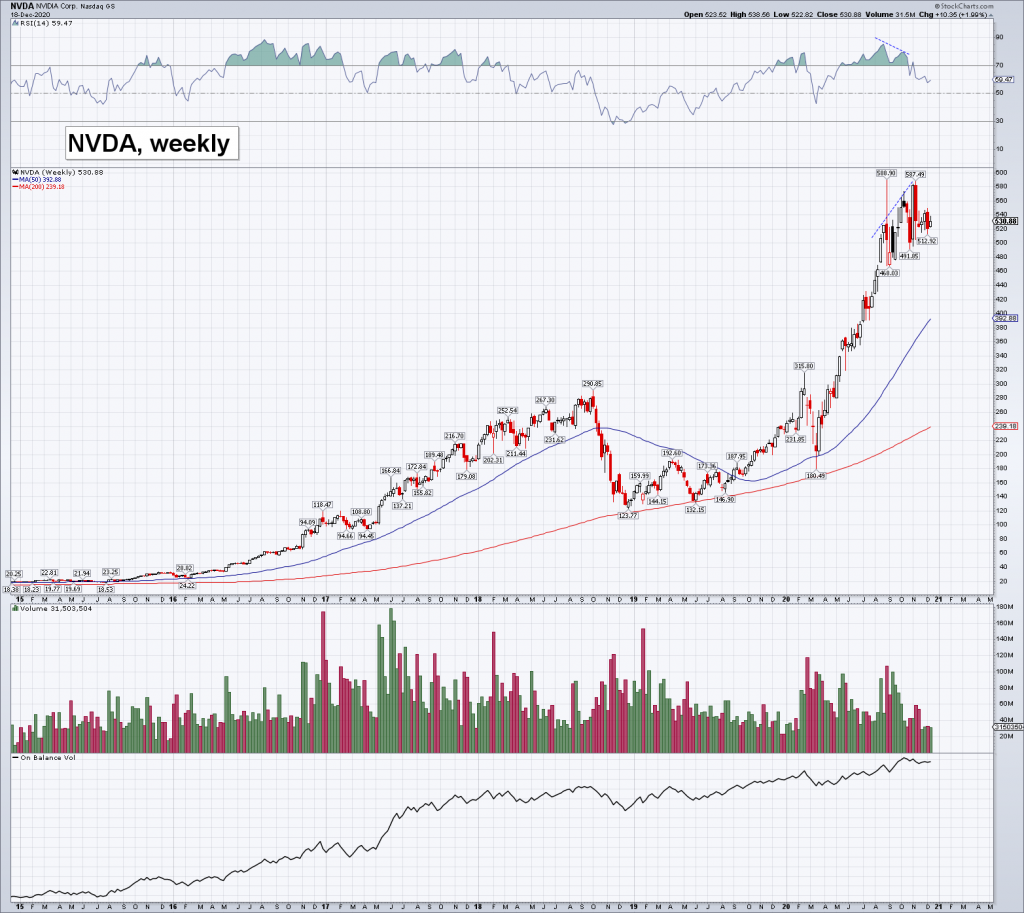 NVDA, weekly, over the past 6 years.