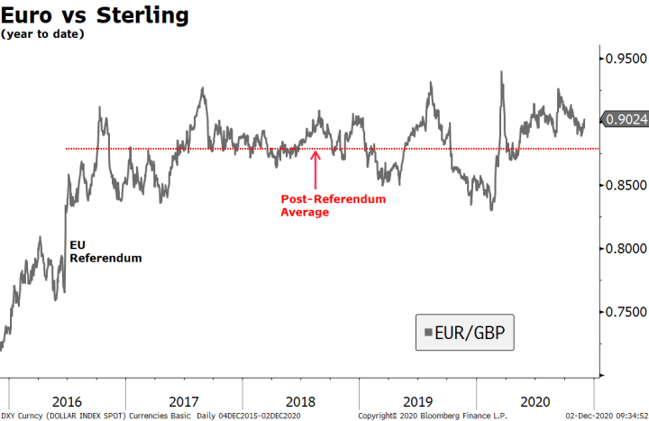 Euro vs Sterling, 2016-2020