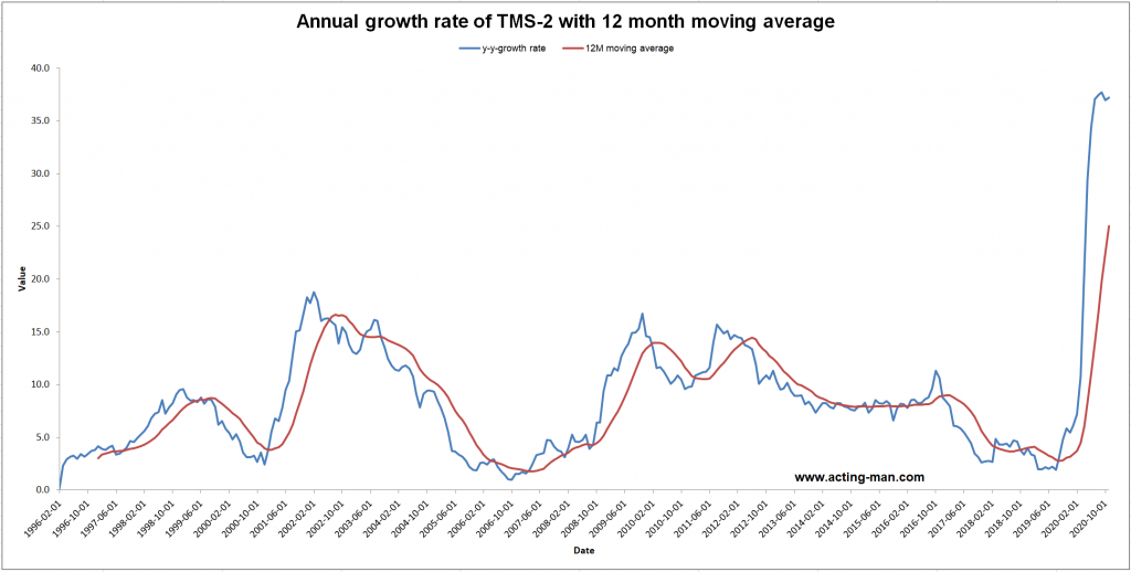 US – TMS-2 (broad true money supply), monthly year-on-year growth rate with 12-month moving average
