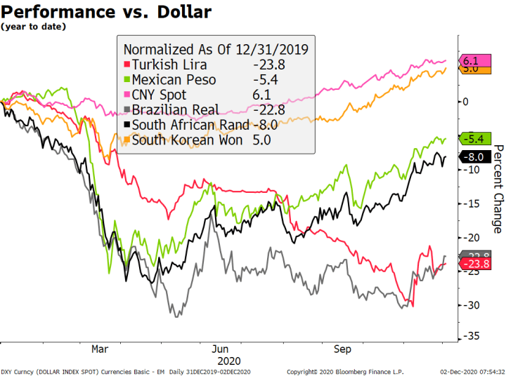 Performance vs. Dollar, 2020