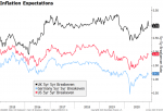 Inflation Expectations, 2015-2019
