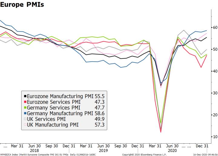 Europe PMIs, 2018-2020
