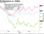 Performance vs. Dollar, 2020