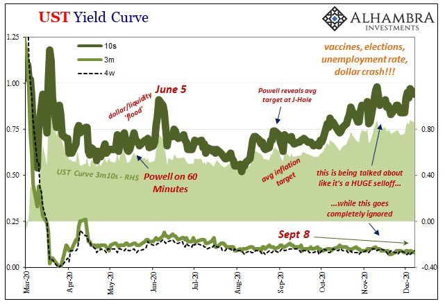 UST Yield Curve, 2020
