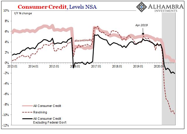 Consumer Credit, Levels NSA 2013-2020