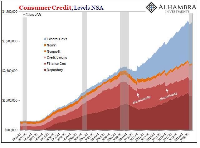 Consumer Credit, Levels NSA 1990-2020