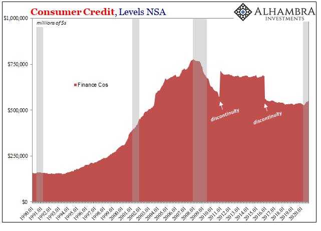 Consumer Credit, Levels SA 1990-2020