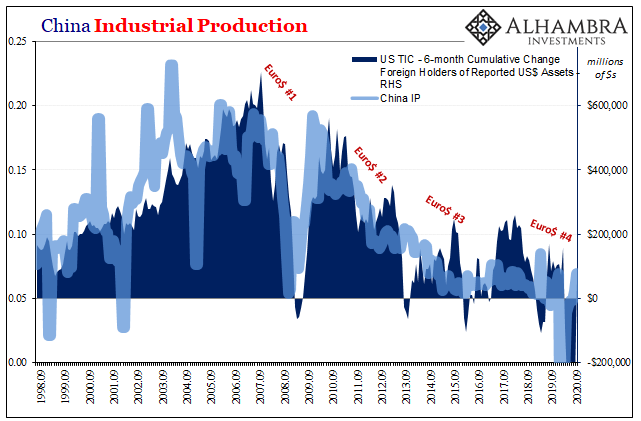 China Industrial Production, 1998-2020