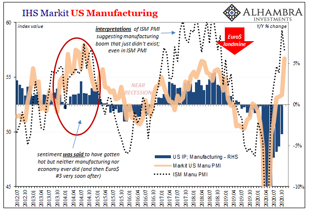 IHS Markit US Manufacturing, 2012-2020