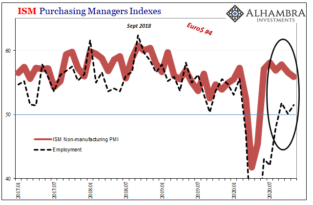 ISM Purchasing Managers Indexes, 2017-2020