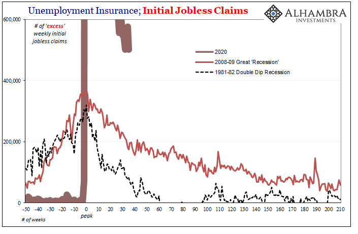 Unemployment Insurance, Initial Jobless Claims, 1980-2020