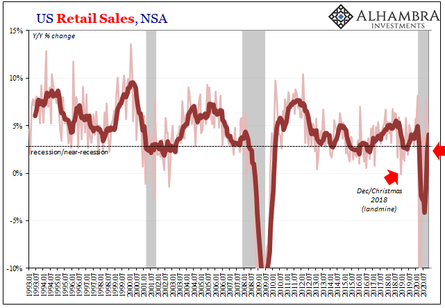 US Retail Sales, NSA 1993-2020