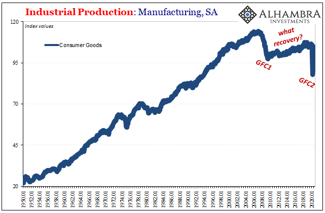 Industrial Production: Manufacturing, SA 1950-2020