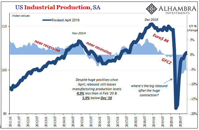 US Industrial Production, SA 2011-2020