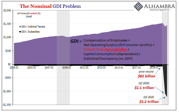 The Nominal GDI Problem, 2003-2019