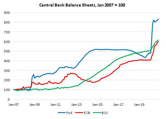 Central Bank Balance Sheet, Jan 2007-2019