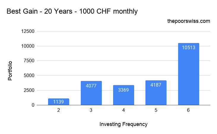 Best Gain by not investing every month – 20 Years – 1000 CHF monthly