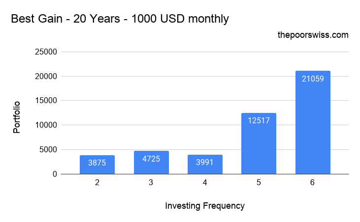 Best Gain by not investing every month – 20 Years – 1000 USD monthly