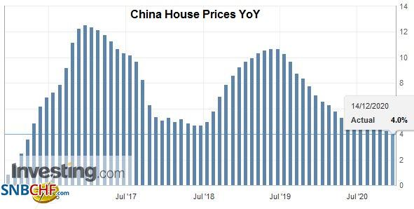 China House Prices YoY, November 2020