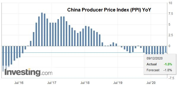 China Producer Price Index (PPI) YoY, November 2020