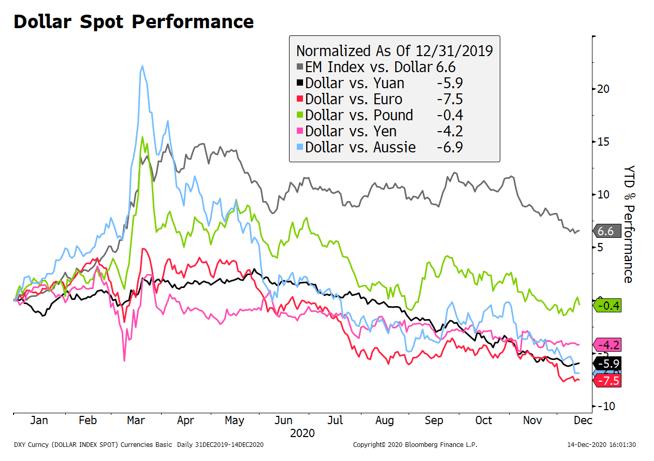Dollar Spot Performance, 2020