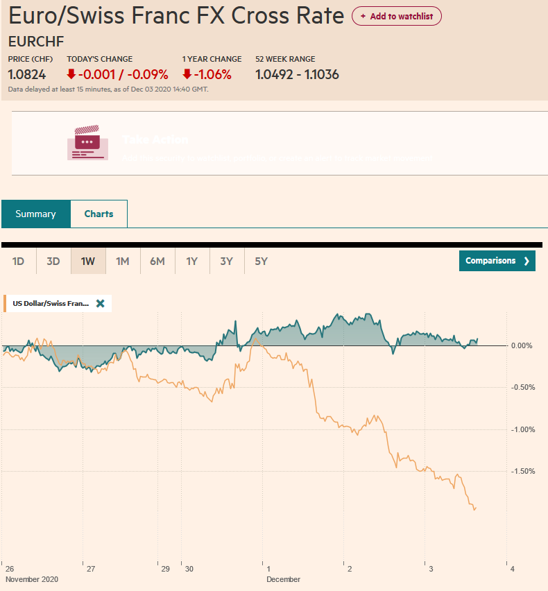 EUR/CHF and USD/CHF, December 3