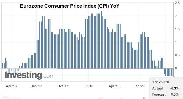 Eurozone Consumer Price Index (CPI) YoY, November 2020