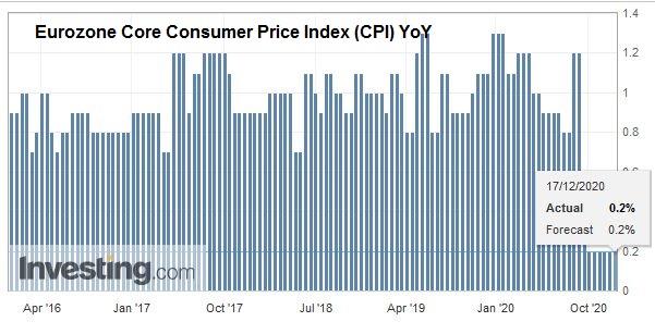 Eurozone Core Consumer Price Index (CPI) YoY, November 2020