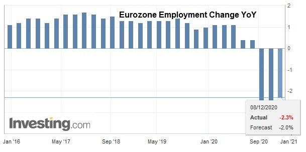 Eurozone Employment Change YoY, Q3 2020