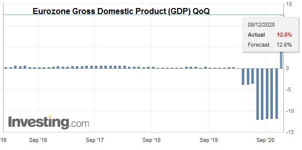 Eurozone Gross Domestic Product (GDP) QoQ, Q3 2020