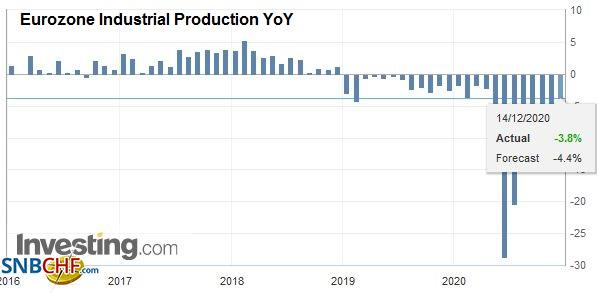 Eurozone Industrial Production YoY, October 2020