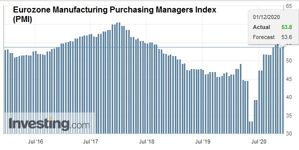 Eurozone Manufacturing Purchasing Managers Index (PMI), November 2020