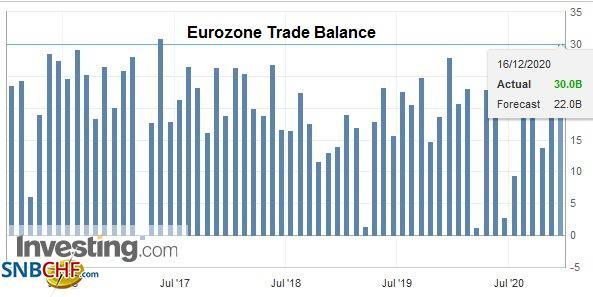 Eurozone Trade Balance, October 2020