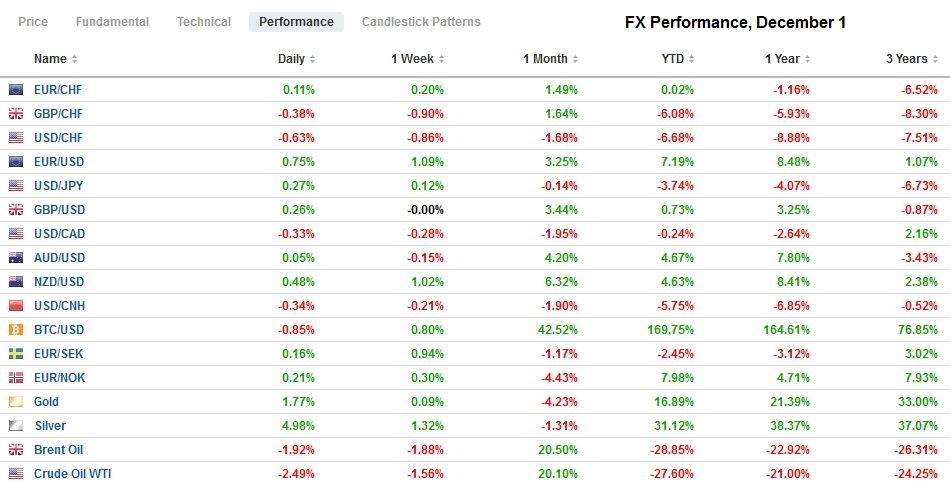 FX Performance, December 1
