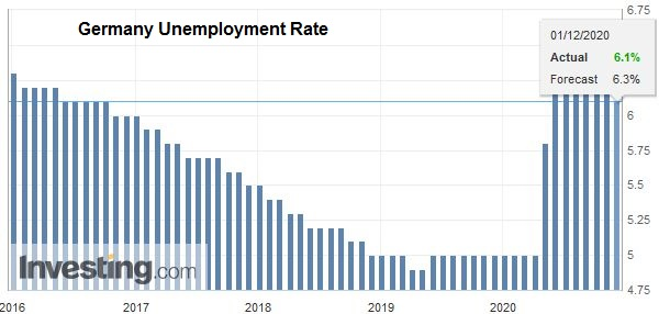 Germany Unemployment Rate, November 2020