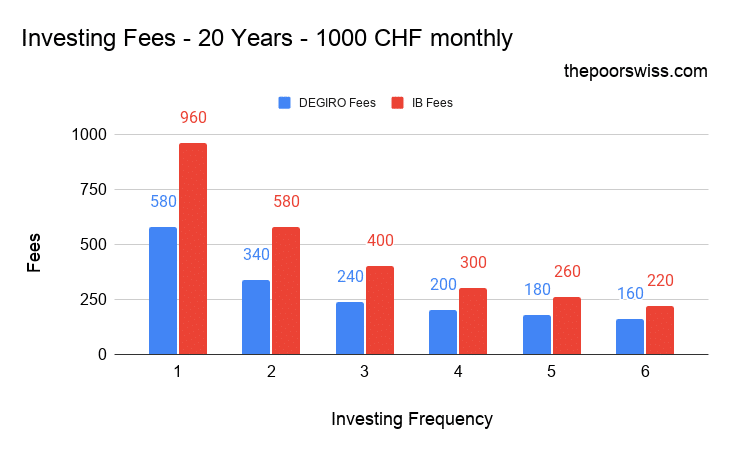Investing Fees – 20 Years – 1000 CHF monthly