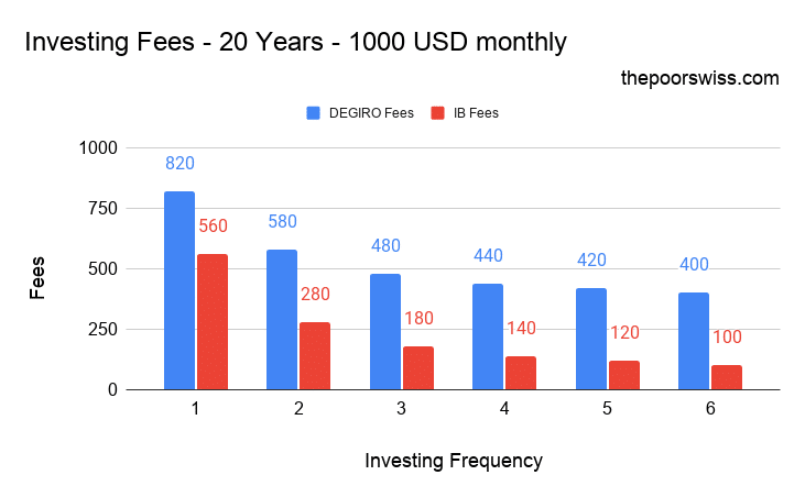 Investing Fees – 20 Years – 1000 USD monthly