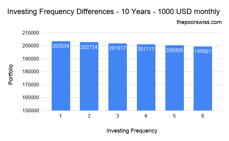 Invest Every Month – Investing Frequency Differences – 10 Years – 1000 USD monthly