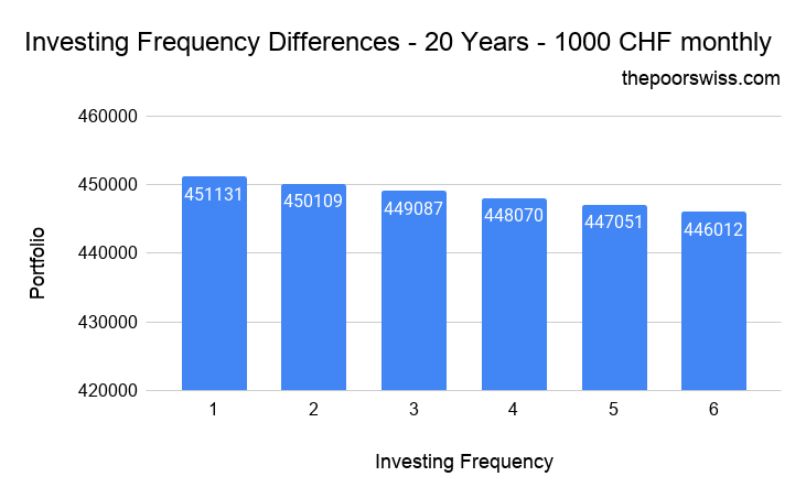Investing Frequency Differences – 20 Years – 1000 CHF monthly