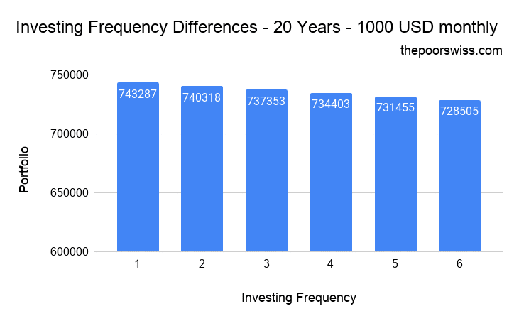 Invest Every Month – Investing Frequency Differences – 20 Years – 1000 USD monthly
