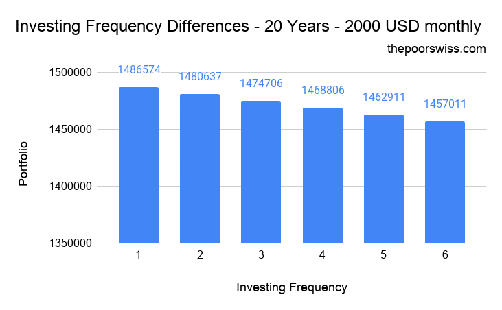 Invest Every Month – Investing Frequency Differences – 20 Years – 2000 USD monthly