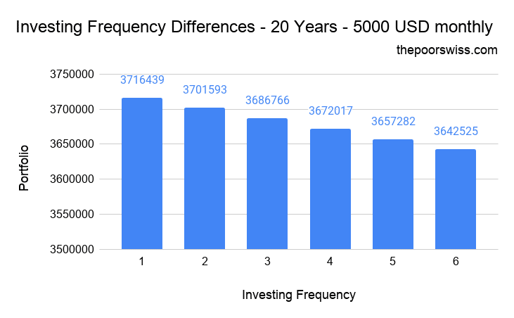 Investing Frequency Differences – 20 Years – 5000 USD monthly