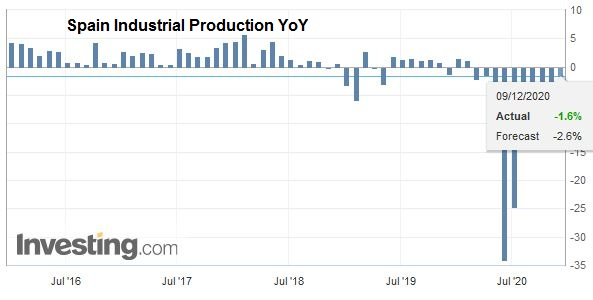 Spain Industrial Production YoY, October 2020