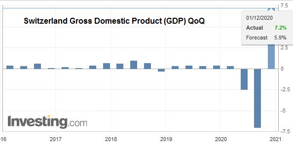 Switzerland Gross Domestic Product (GDP) QoQ, Q3 2020
