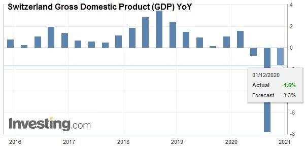 Switzerland Gross Domestic Product (GDP) YoY, Q3 2020