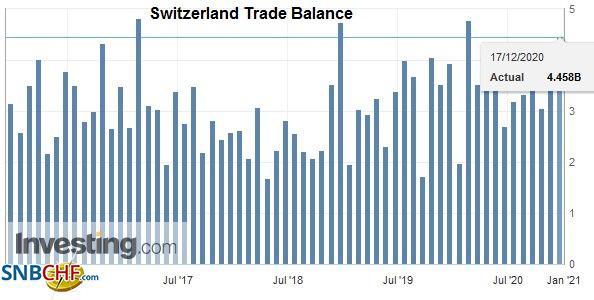 Switzerland Trade Balance, November 2020