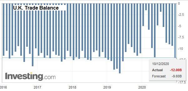 U.K. Trade Balance, October 2020