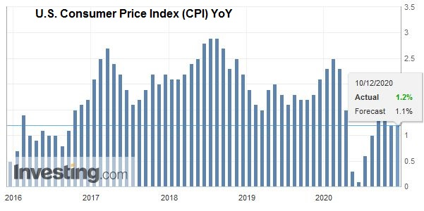 U.S. Consumer Price Index (CPI) YoY, November 2020