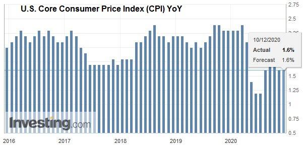 U.S. Core Consumer Price Index (CPI) YoY, November 2020
