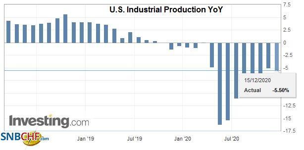 U.S. Industrial Production YoY, November 2020